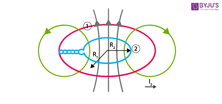 Mutual inductance of two concentric coplanar loops