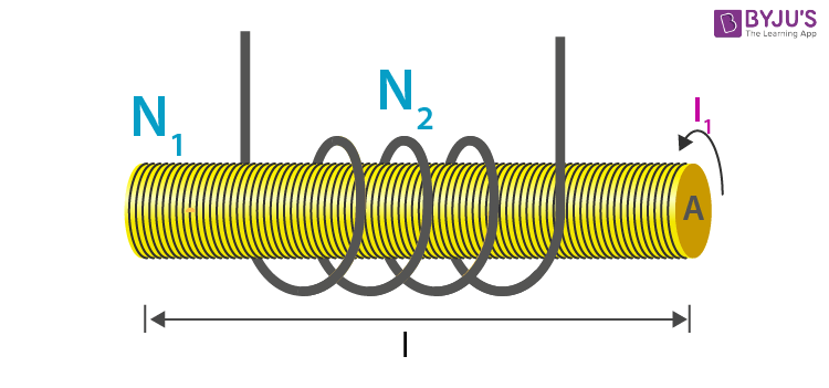 Mutual inductance between a solenoid