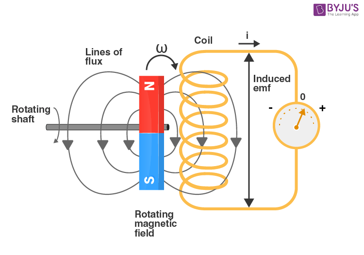 Mutual Inductance in Generator