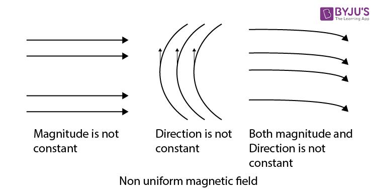 Non uniform magnetic field