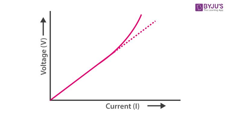 V-I graph of ohmic conductors