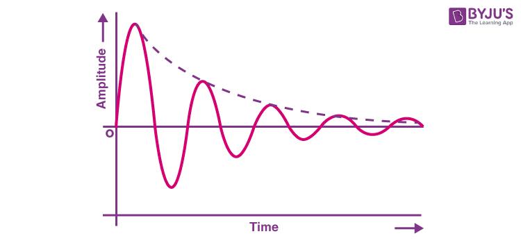 Damped oscillation