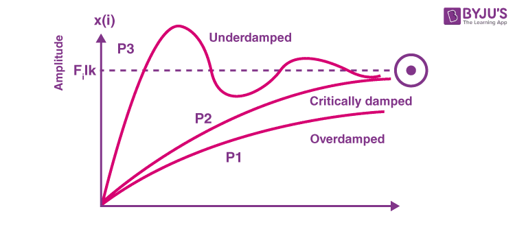 Graph showing various damping system