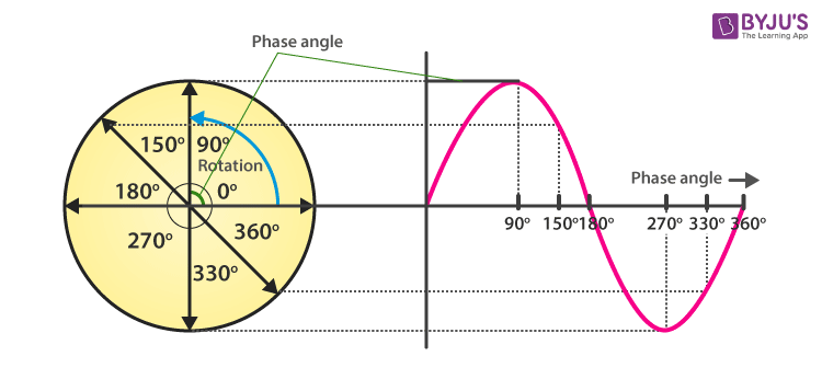 Phase Difference and Path Difference