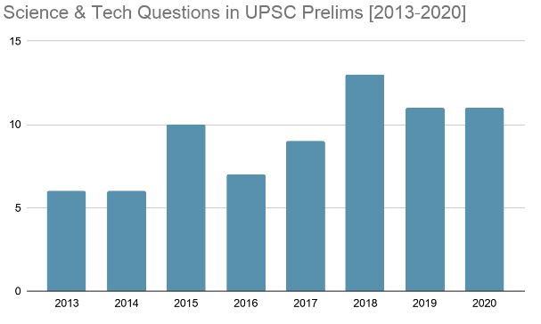 Science and Technology UPSC Prelims Questions Trend [2013-2020]