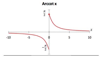 Arc cotangent Graph
