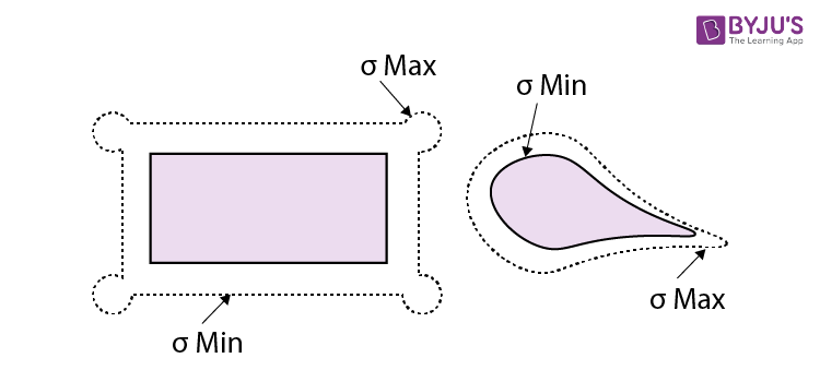 Surface charge density
