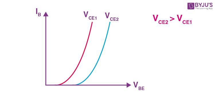 CE Configuration in Transistor