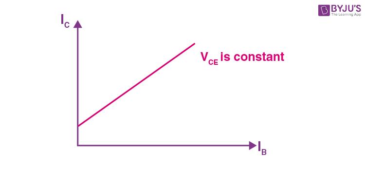 Current TransferCE Configuration