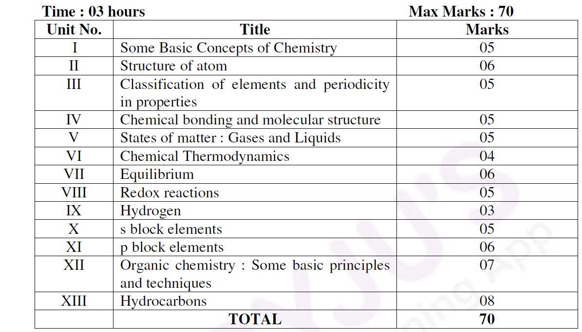 UP-Board-Class-11-Chemistry-Marks-Weightage
