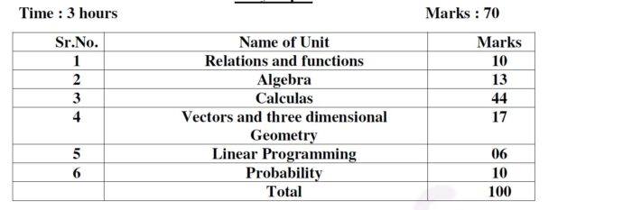 UP-Board-Class-12-Maths-Marks-Weightage