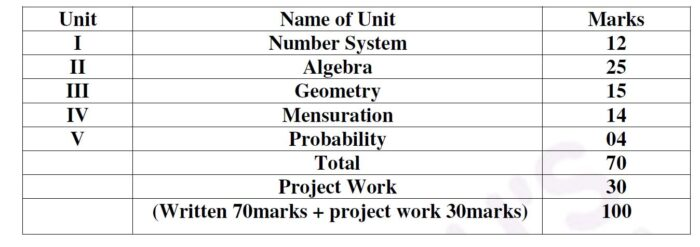UP-Board-Class-9-Maths-Marks-weightage