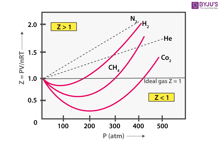 Compressibility At High and Low Pressures