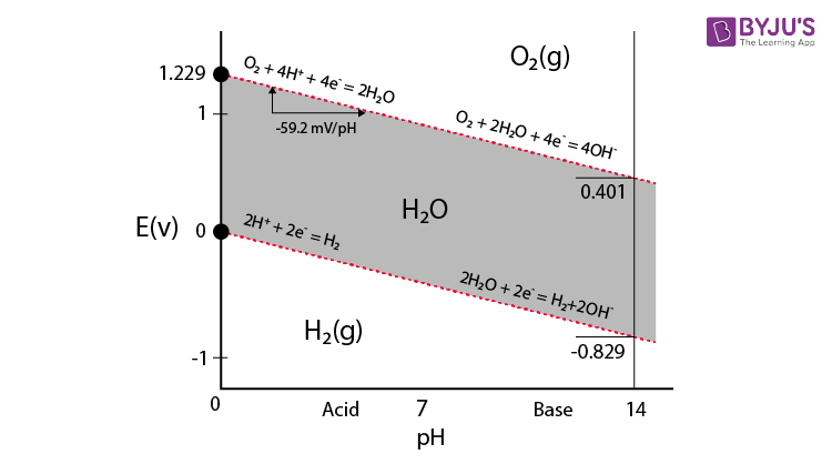 Electrolysis in the Presence of a Base