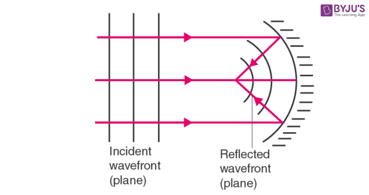 Plane wavefront falling on a concave mirror