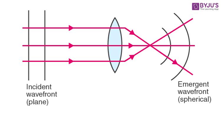 Plane wavefront falling on a converging (or) diverging lens
