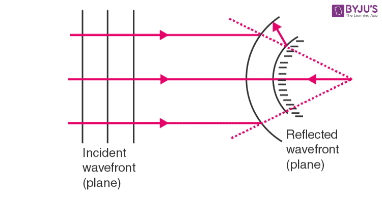 Plane wavefront falling on a convex mirror
