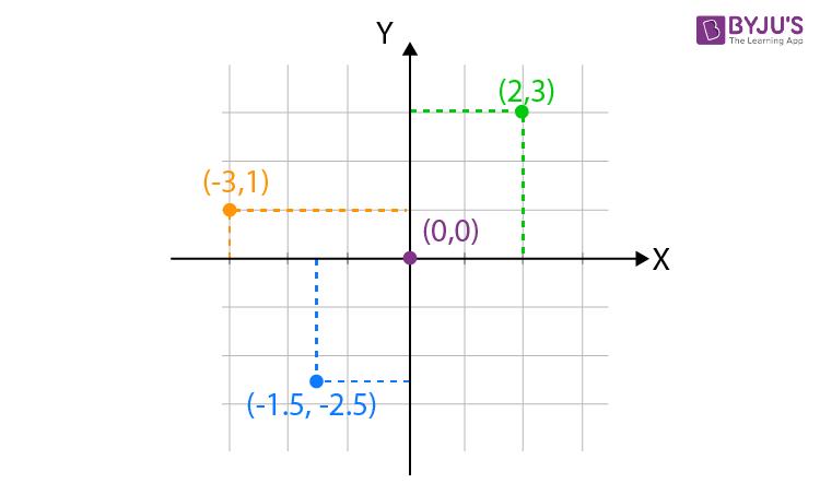 Cartesian Coordinate System Examples