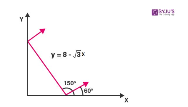 Wavefront in negative slope