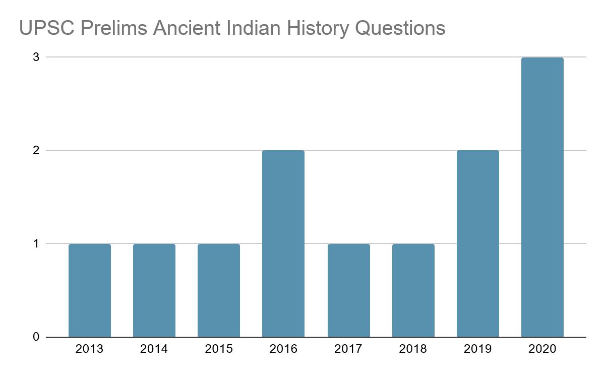 UPSC Prelims Ancient History Questions Trend 2013-2020