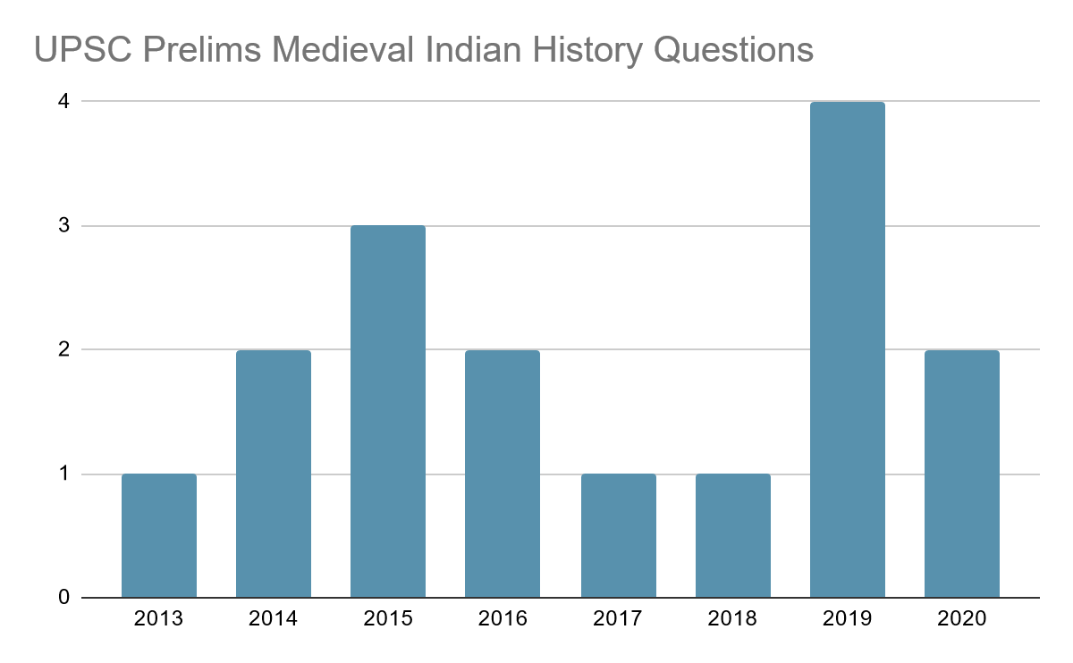 UPSC Prelims Medieval History Questions Trend [2013-2020]
