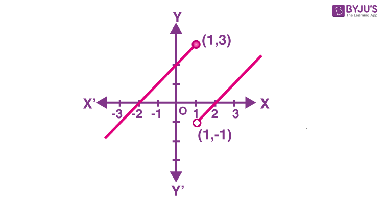 Continuous function graph