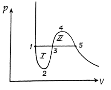 IE IRODOV Book Solutions for Phase Transformations Question 20