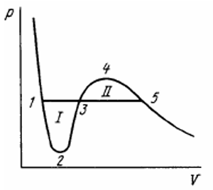 IE IRODOV Book Solutions for Phase Transformations Solution 20