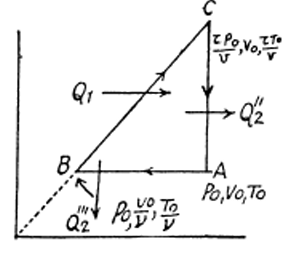 IE IRODOV Chapter 2 Entropy Solved Question 15
