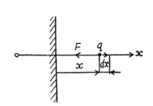 IE IRODOV Solutions Conductors and dielectrics in an electric field Question 2