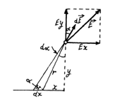 IE IRODOV Solutions Constant Electric Field in Vacuum Question 14