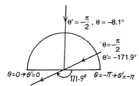 IE IRODOV Solutions Optics of Moving Sources Question 19