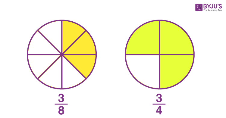 Numerator of a fraction