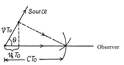Optics Of Moving Sources IE Irodov Solution