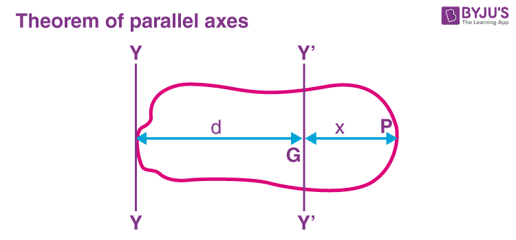 Parallel Axes Theorem