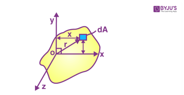Perpendicular axis theorem image