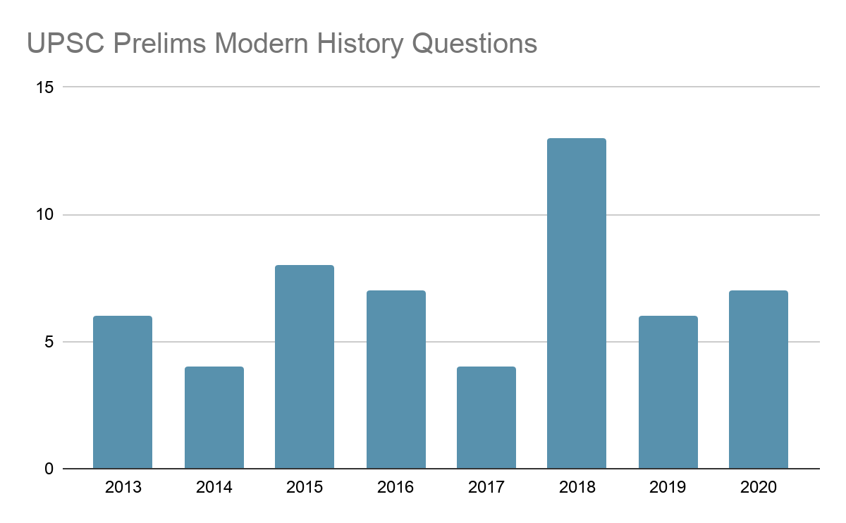 UPSC Prelims Modern History Questions Trend [2013-2020]