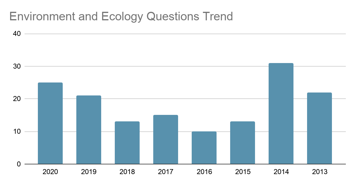 Environment & Ecology Prelims Questions Trend 2013-2020