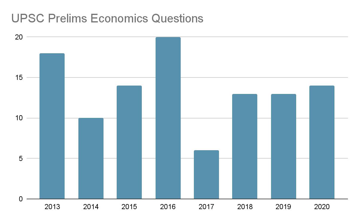 UPSC Prelims Economy Questions 2013-2020