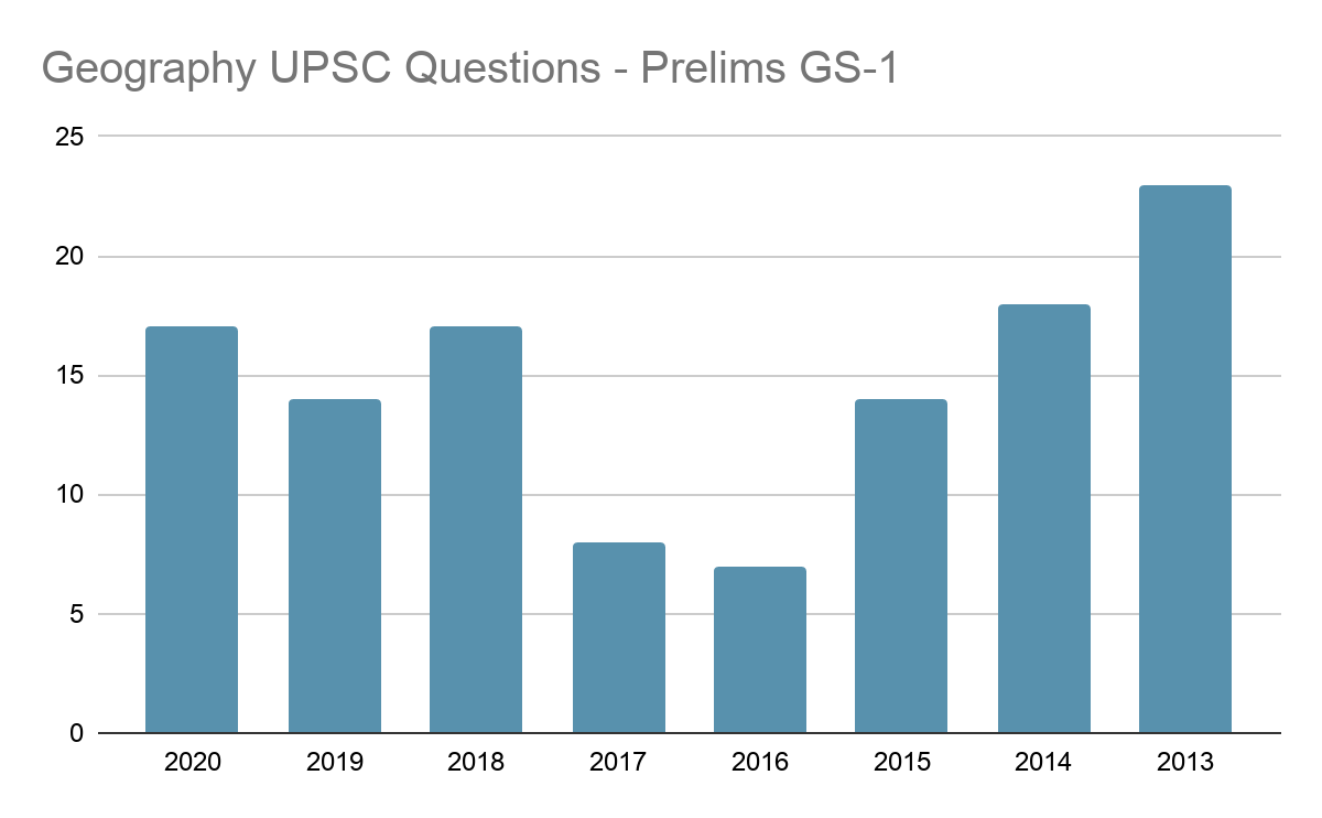 IAS Geography Prelims Questions 2013-2020