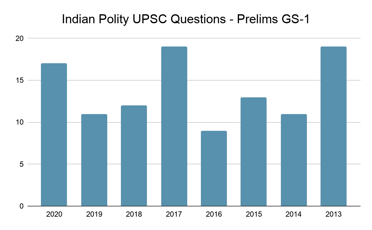 Indian Polity Prelims UPSC Questions 2013-2020