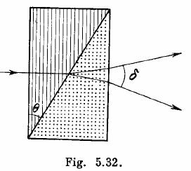 Polarization Of Light IE Irodov Part 5 Solutions