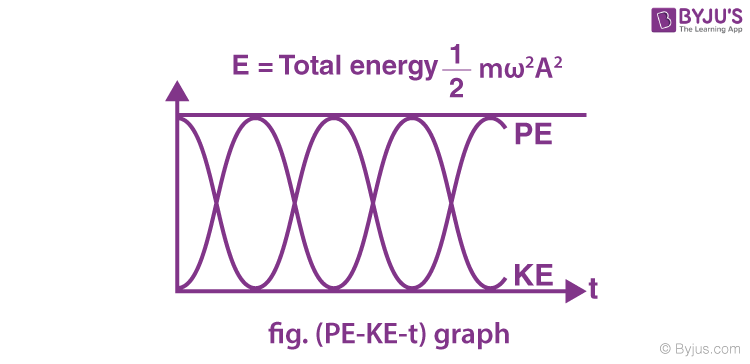 Simple harmonic motion image 8