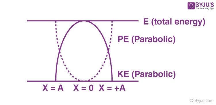 Simple harmonic motion image 9