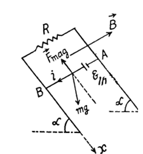 Solved IE IRODOV Electromagnetic Induction Maxwell's Equations Question 9