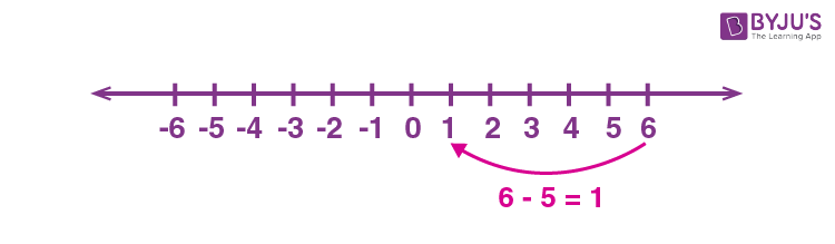 Subtraction on Number line 2