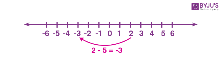 Subtraction on Number line