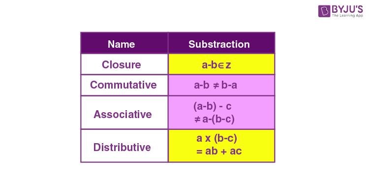 Subtraction properties