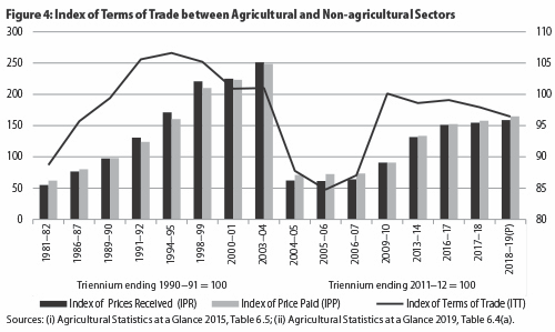 Agricultural Price Index
