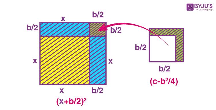 Completing square method - Rearrangement of Figures